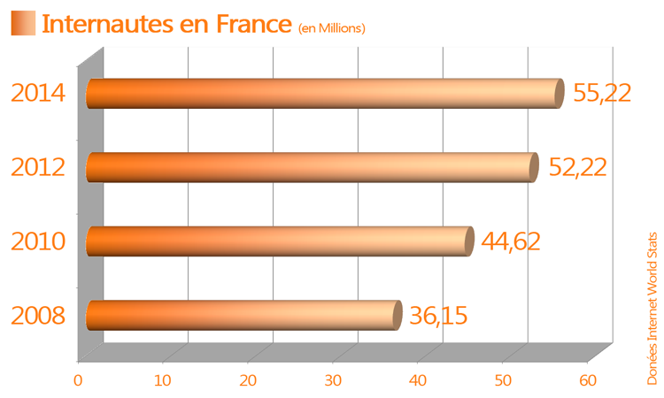 internautes en France en 2014